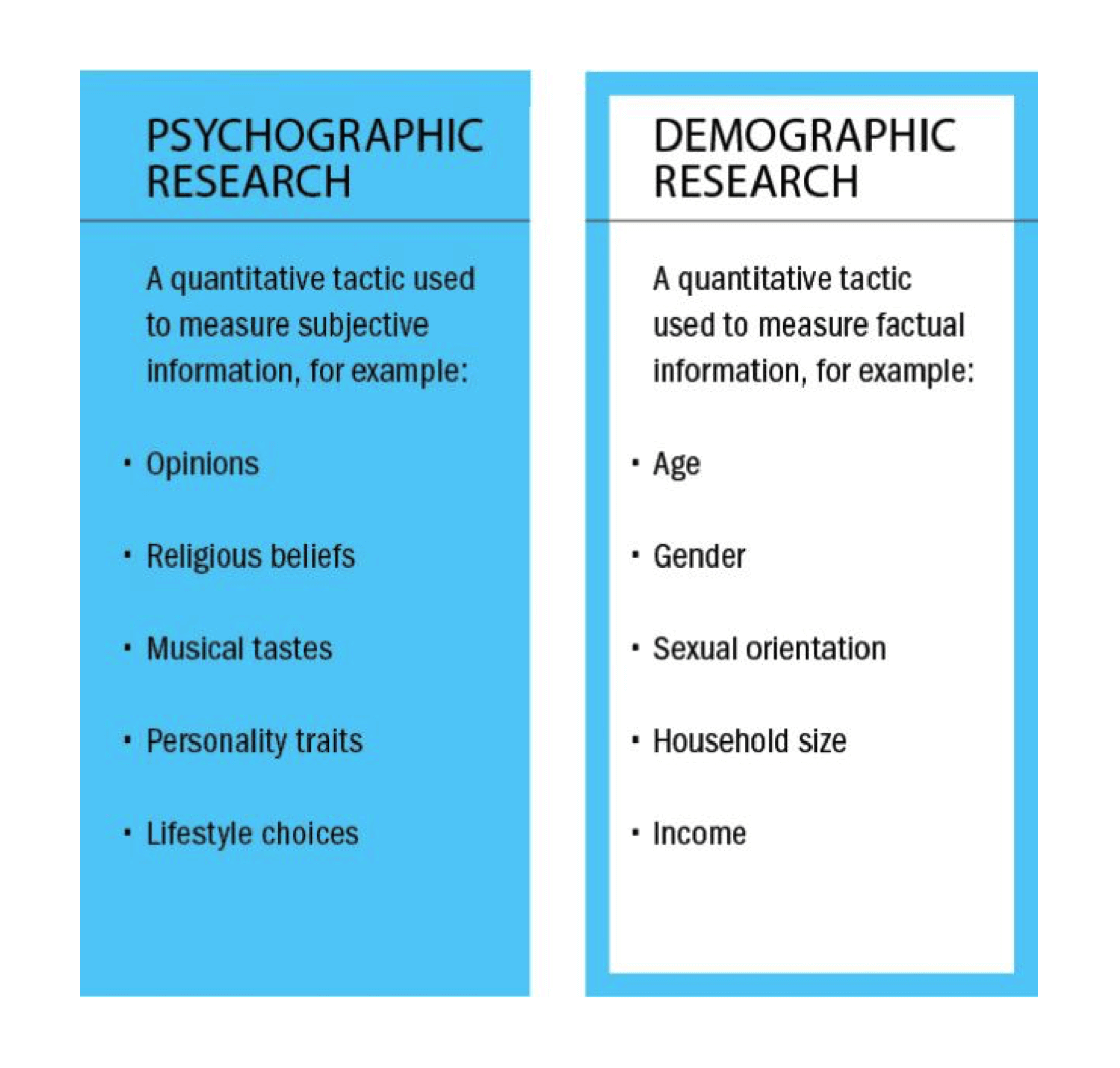 psychographic-research-vs-demographic